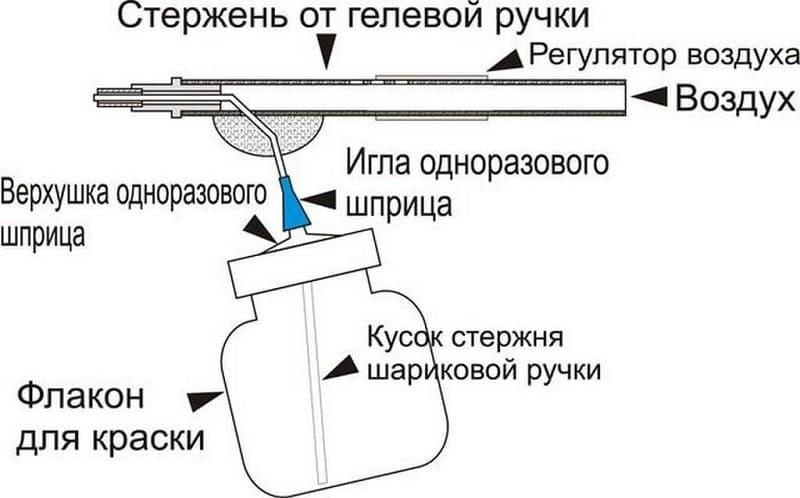 Краскопульт из ручки