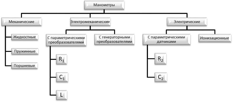 Классификация манометров