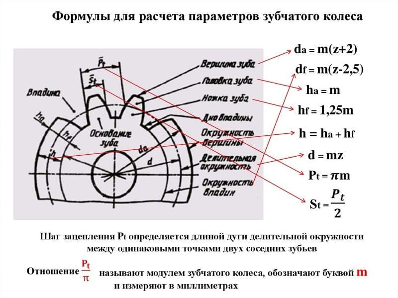 Расчет модуля зубчатого колеса