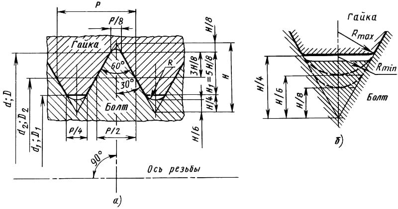 Схематическое изображение элементов резьбы