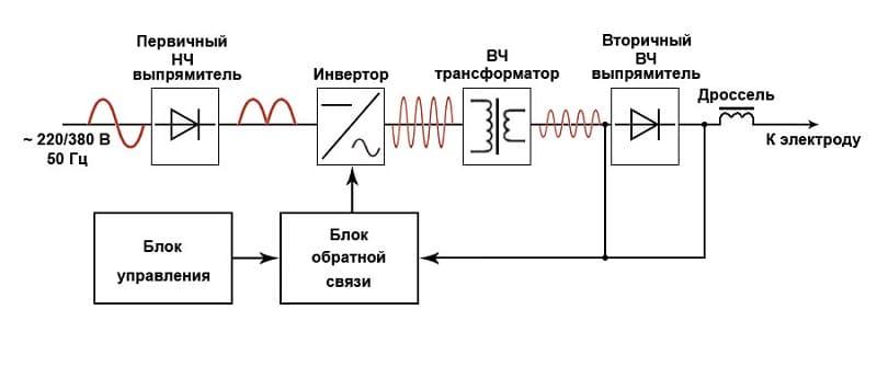 Принципиальная схема сварочного инвертора