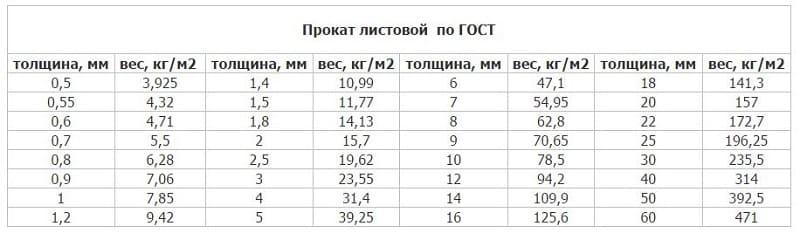 Вес листового проката