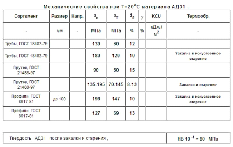 Свойства сплава АД31Т