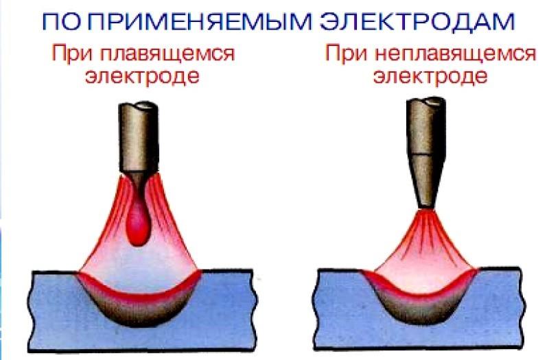 Классификация сварочной дуги по применяемым электродам