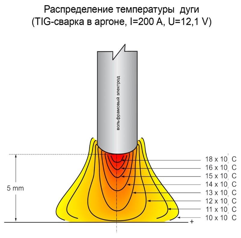 Распределение температуры дуги