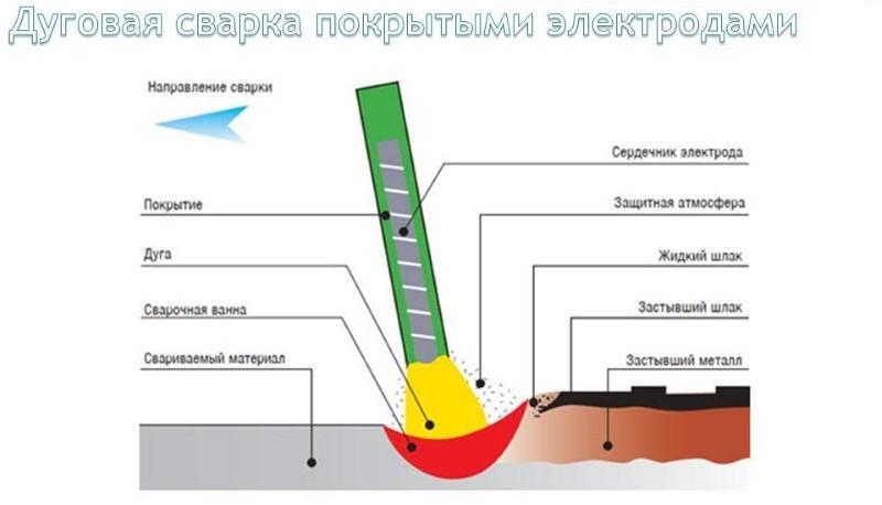 Дуговая сварка плавящимся электродом