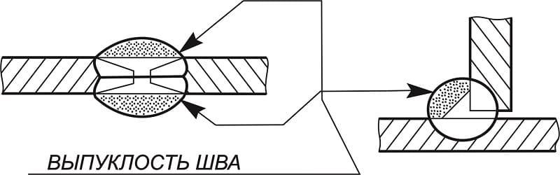 Схематичное изображение выпуклого шва