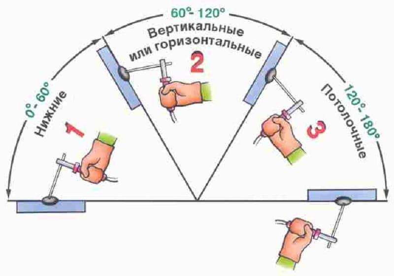 Классификация швов по положению в пространстве