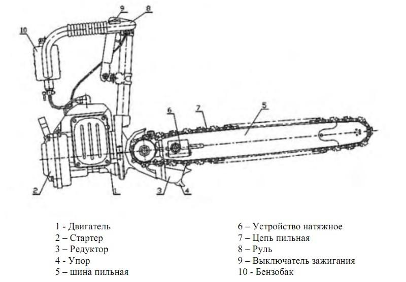 Схема бензопилы Урал