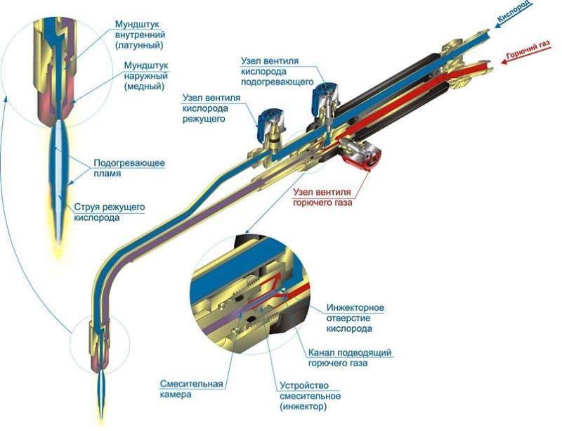 Схема процесса ацетиленовой сварки