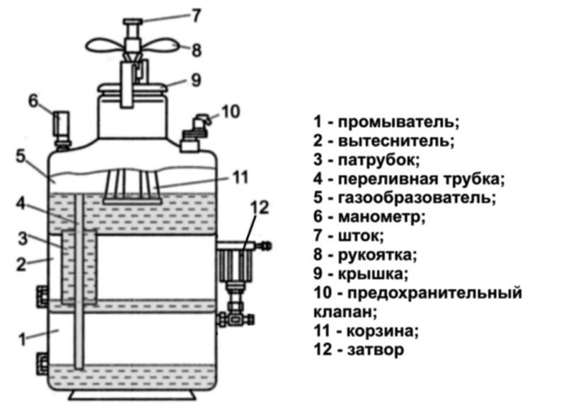 Устройство ацетиленового генератора