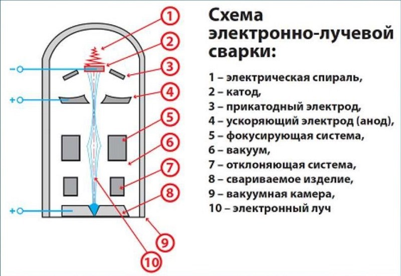 Схема ЭЛС