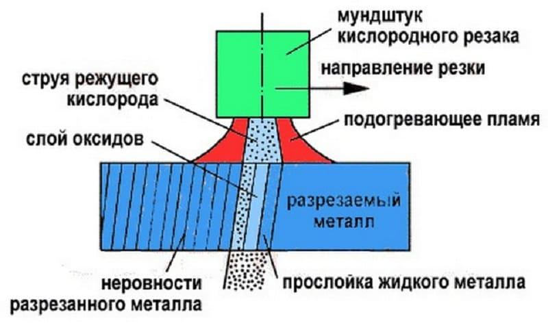 Технология газокислородной резки