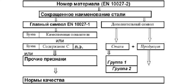 Европейская система маркировки сталей