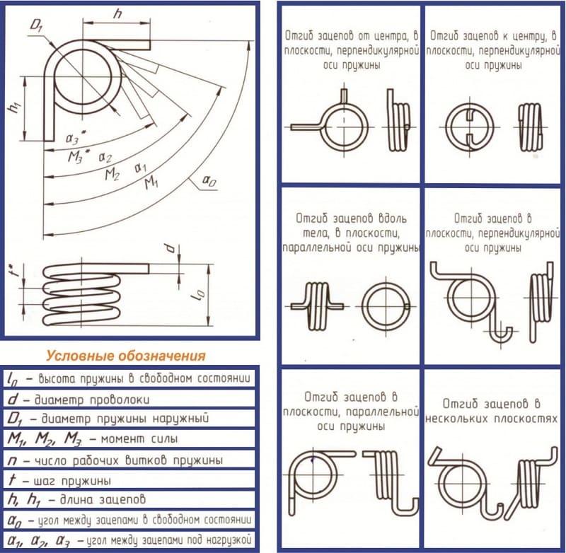 Схематическое изображение пружины