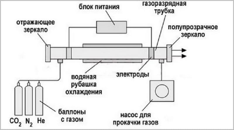 Схема аппарата с элементом на основе газовой среды