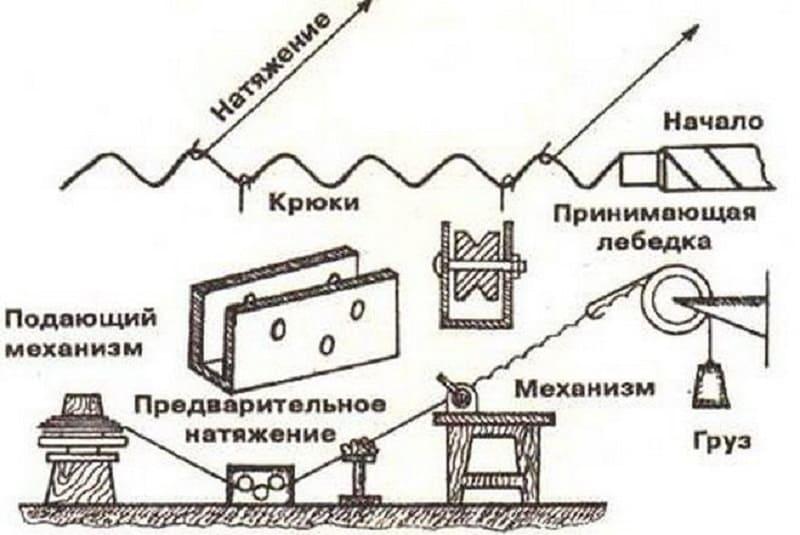 Механизм натяжения при производстве рабицы