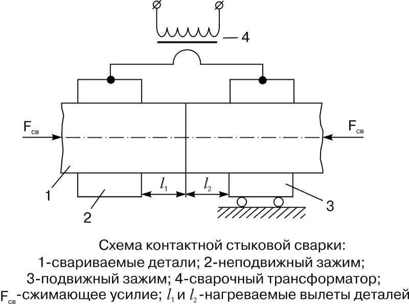 Схема контактной стыковой сварки