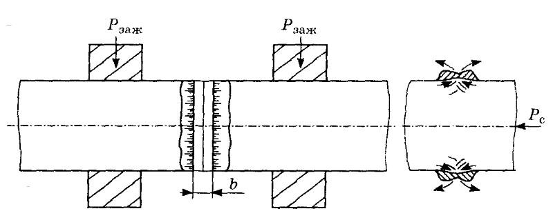 Схема сварки непрерывным оплавлением