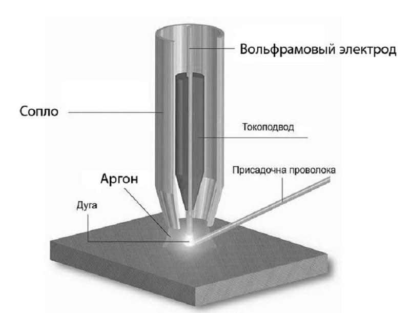 Схема сварки нержавейки с черным металлом