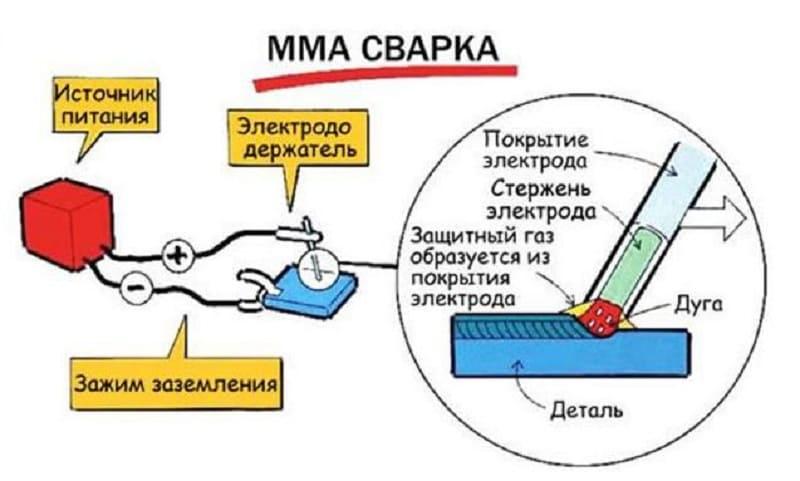 MMA-сварка