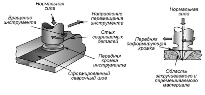 Схема сварки трением