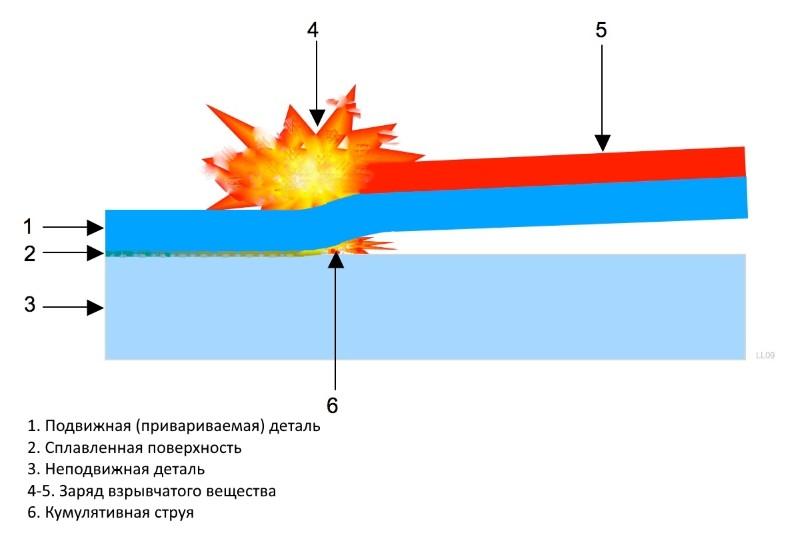 Схема сварки на стадии взрыва