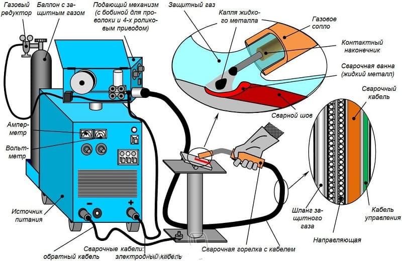 Технология сварки в защитном газе