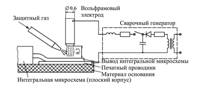 Принцип точечной электродуговой сварки