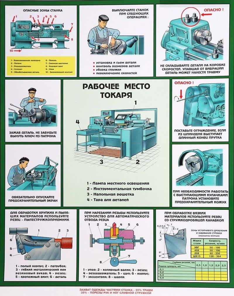 Техника безопасности на токарном производстве