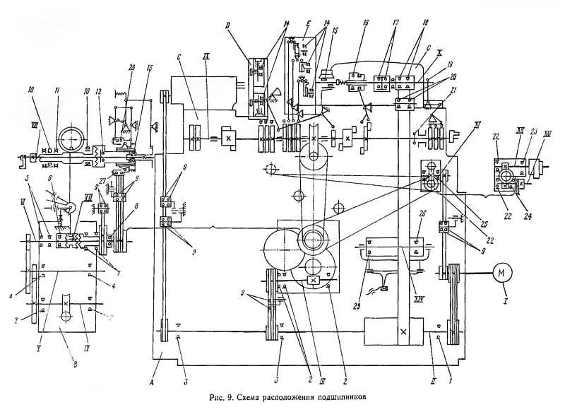 Кинетическая схема автомата продольного точения