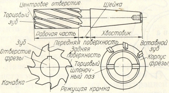 Конструкция концевой фрезы