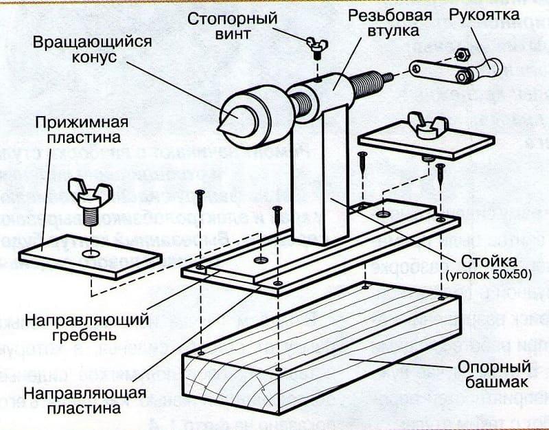 Элементы задней бабки токарного станка