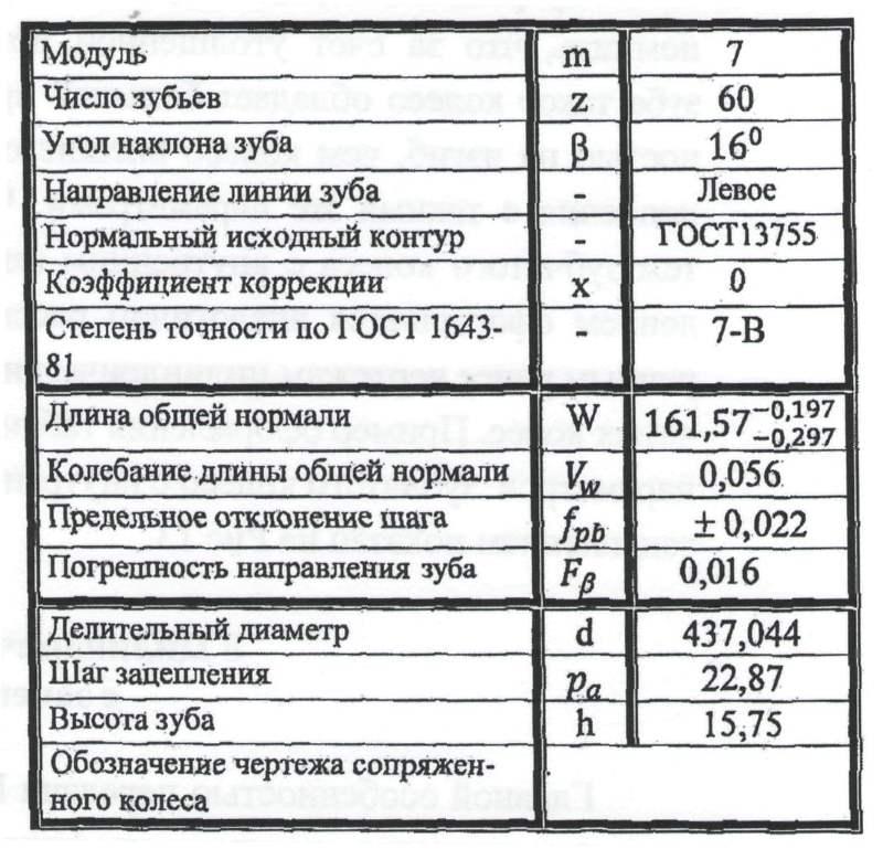 Пример таблицы параметров зубчатого колеса