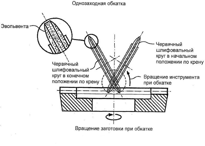 Метод обкатки