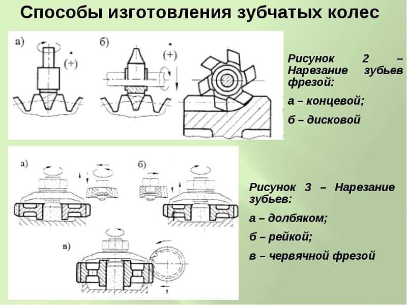 Способы изготовления зубчатых колес