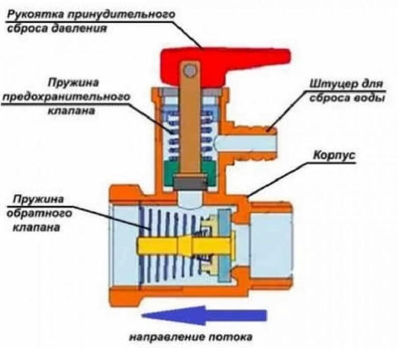 Устройство клапана сброса избыточного давления