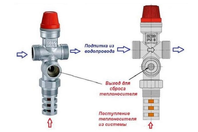 Комбинированные клапаны с подпиткой системы