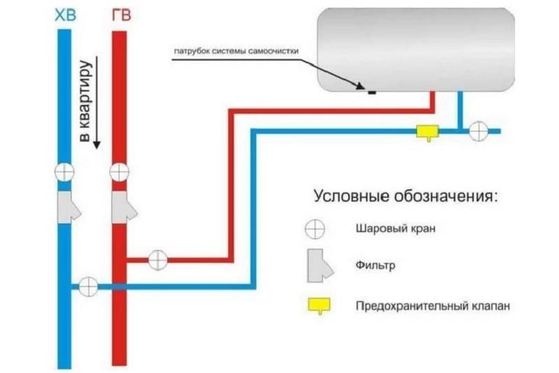 Подключение клапана в систему
