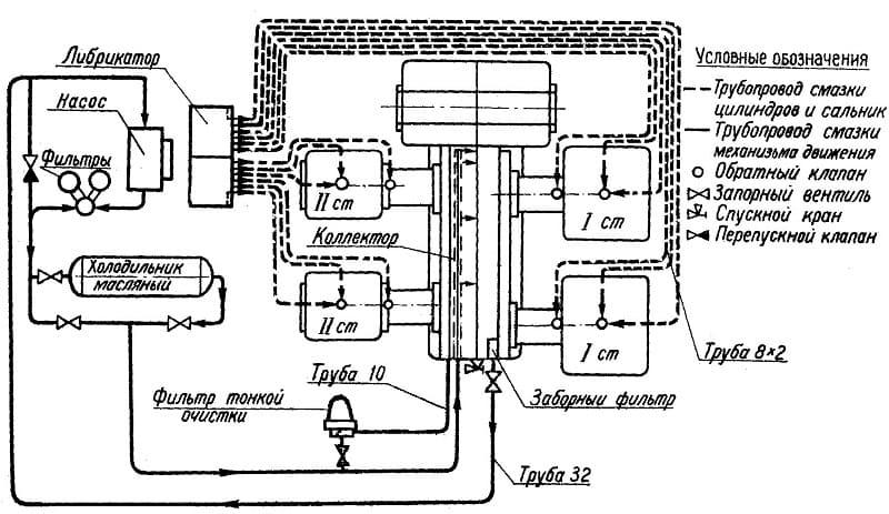 Система смазки оппозитного компрессора