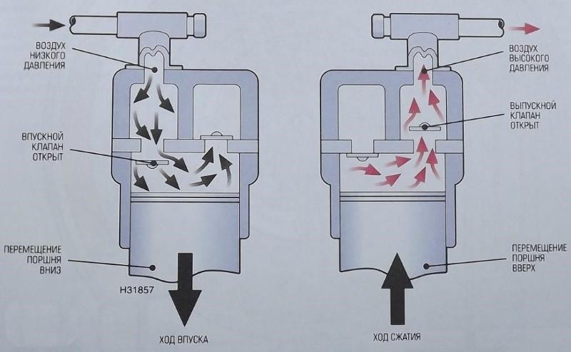 Принцип работы компрессора