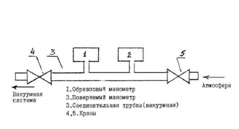Методические указания по поверке