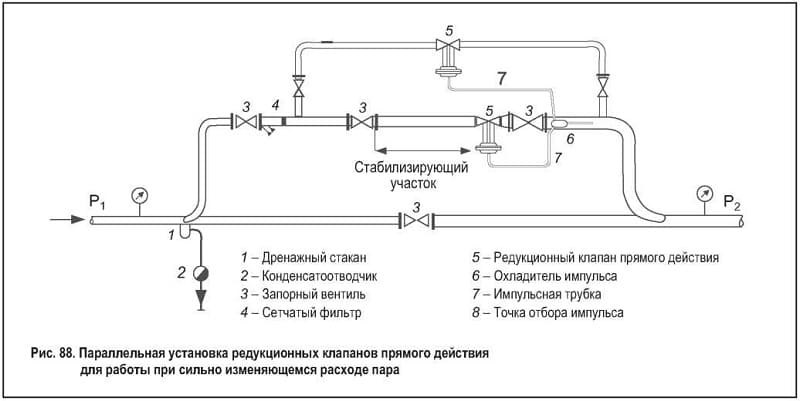 Установка редукционных клапанов прямого действия