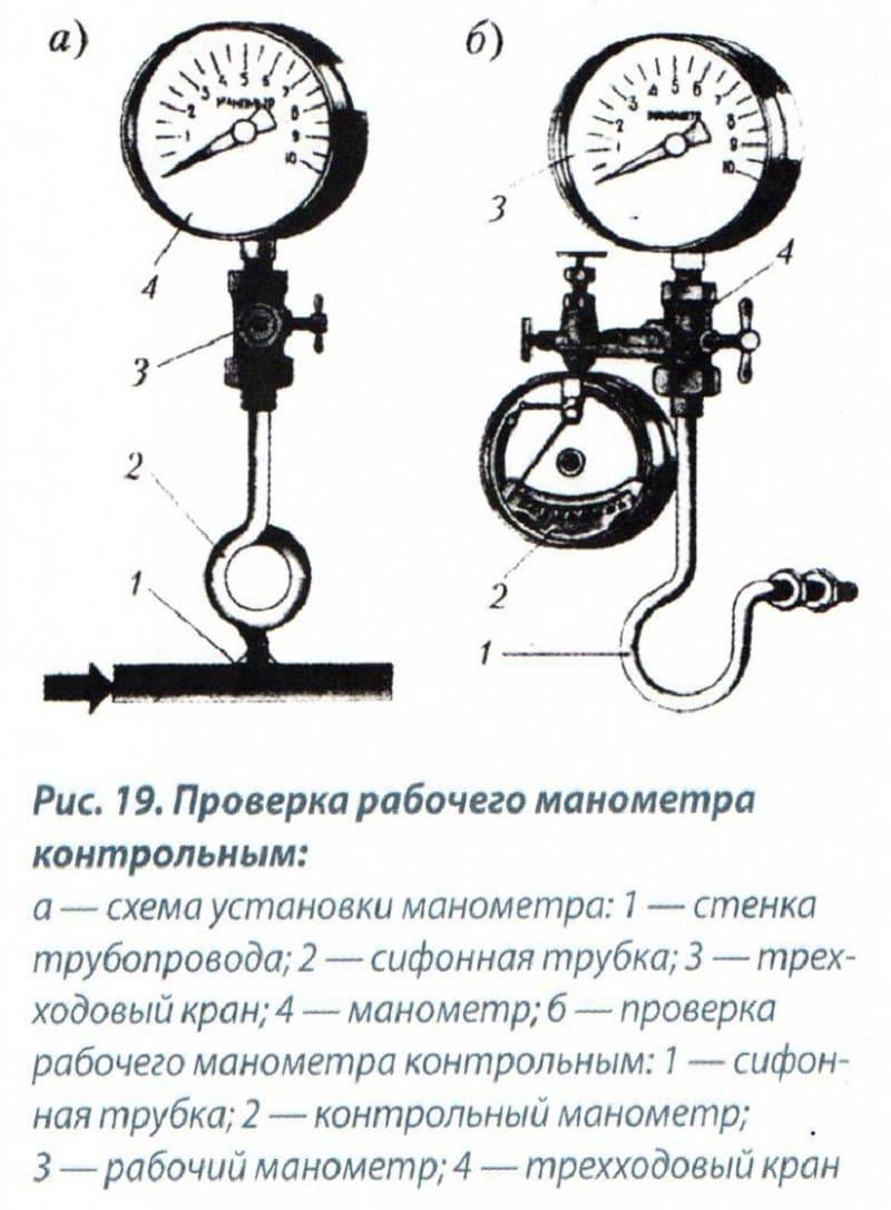 Проверка манометров