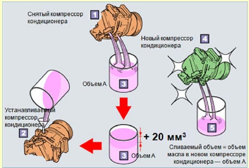 Правила проверки масла в кондиционере