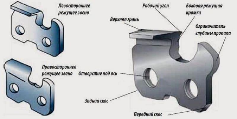 Конфигурация зубьев пилы