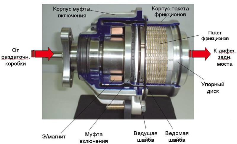 Устройство электромагнитной муфты