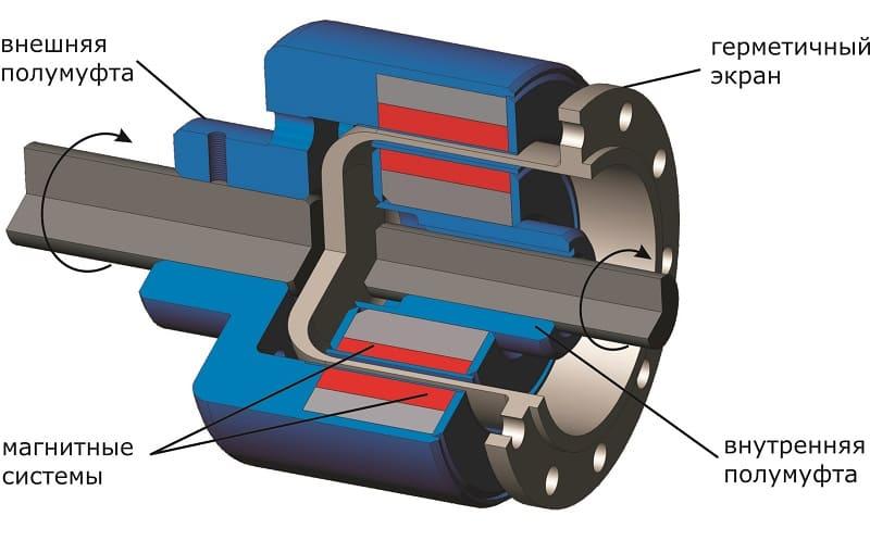 Конструкция электромагнитной муфты