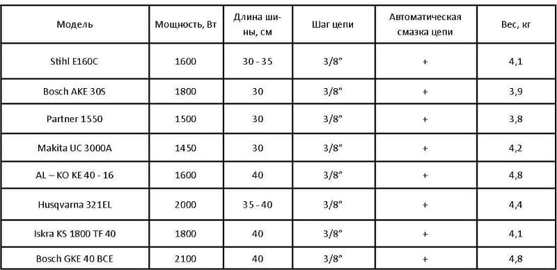 Параметры различных марок бензопил