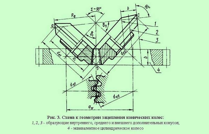 Схема к геометрии зацепления конических колес